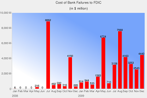 Cost of Bank Failures for FDIC
