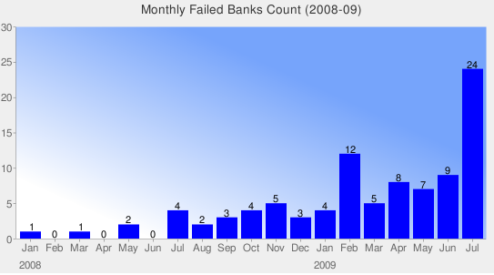 Map of Failed Banks in 2008-2009-2010